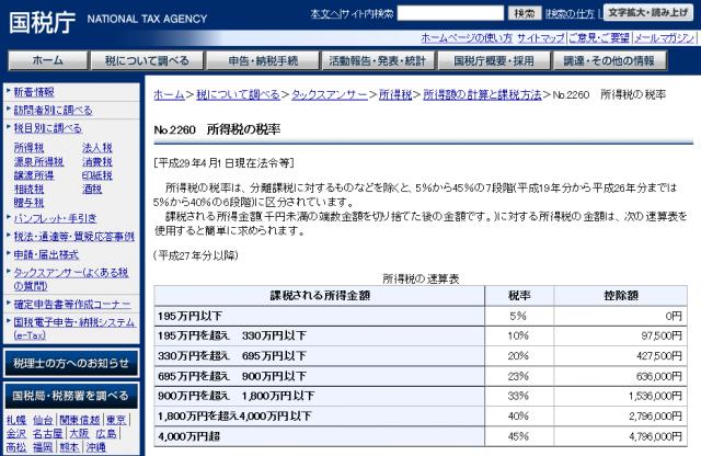 ビットコインの税率