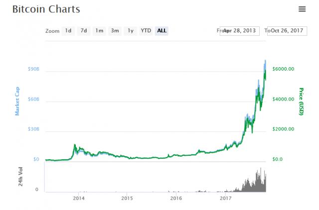 ビットコインの時価総額推移