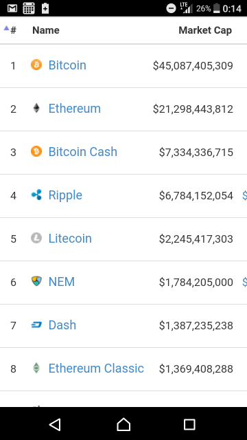 Bitcoincash時価総額
