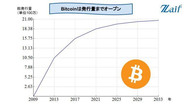 ビットコインの半減期