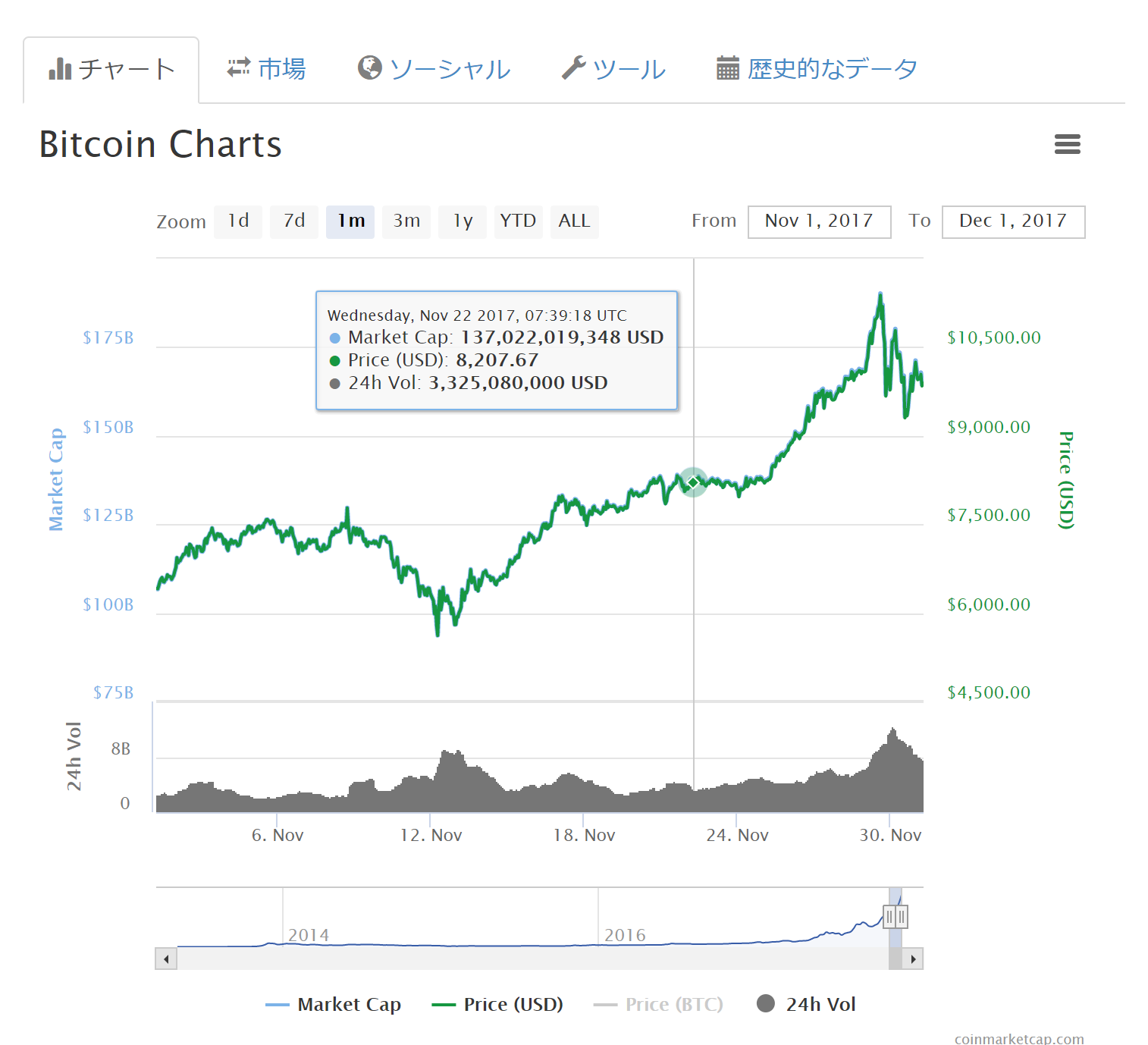 ビットコインチャート11月