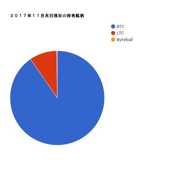 保有銘柄円グラフ