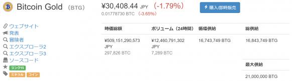 ビットコインゴールド価格