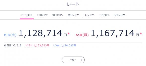 DMMBitcoinのビットコイン価格