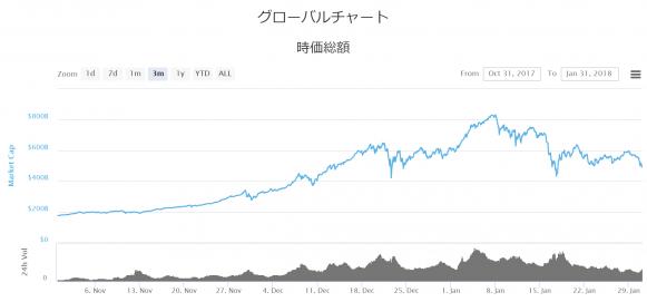 仮想通貨市場時価総額2018.1.31