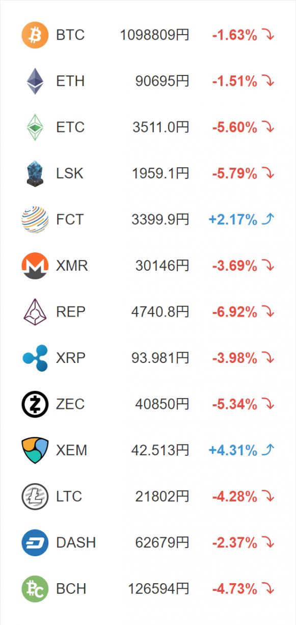 仮想通貨レート2018.2.28